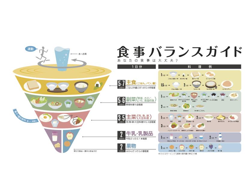 食事バランスガイド (厚生労働省配布)
